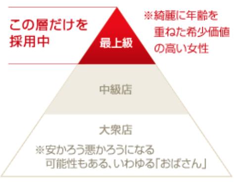 静岡の人妻系風俗のピラミッド構造